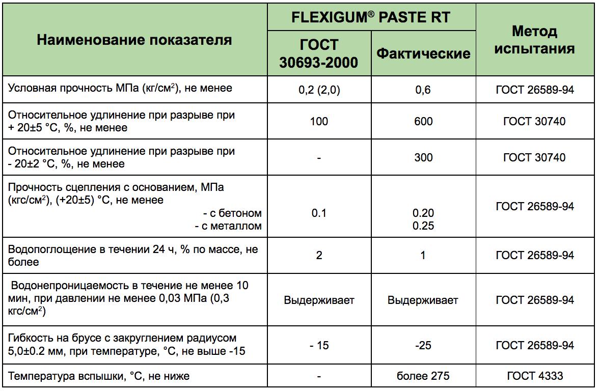 Flexigun shower rail and curtain